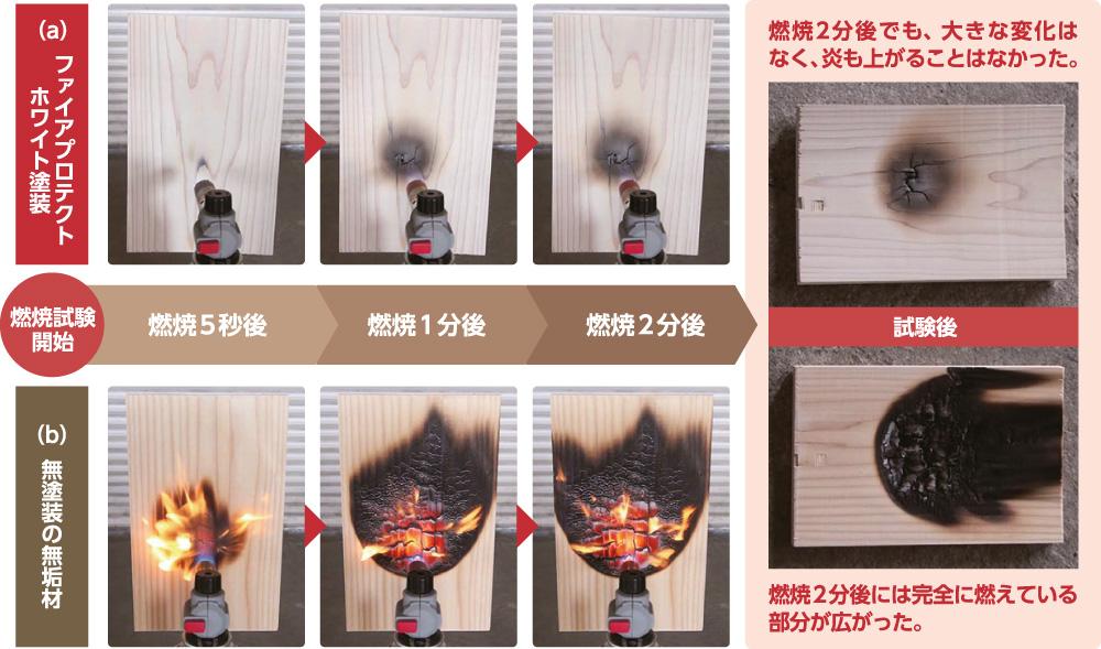 木守り専科FIRE Protect 燃焼試験
