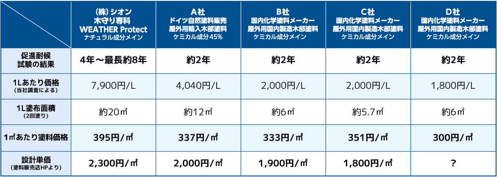 JASS18 M307 木材保護塗料(WPステイン)の規格適合品 主な5製品の比較表